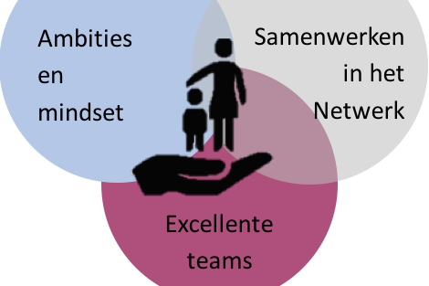 integrale teamontwikkeling, transitiepartners
